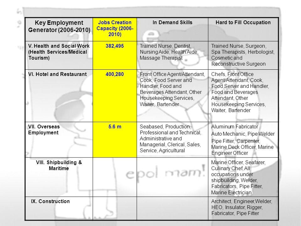 Key Employment Generator (2006-2010) Jobs Creation Capacity (2006- 2010) In Demand SkillsHard to Fill Occupation V. Health and Social Work (Health Ser