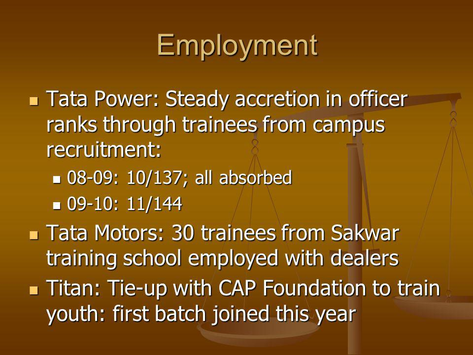 Employment Tata Power: Steady accretion in officer ranks through trainees from campus recruitment: Tata Power: Steady accretion in officer ranks through trainees from campus recruitment: 08-09: 10/137; all absorbed 08-09: 10/137; all absorbed 09-10: 11/144 09-10: 11/144 Tata Motors: 30 trainees from Sakwar training school employed with dealers Tata Motors: 30 trainees from Sakwar training school employed with dealers Titan: Tie-up with CAP Foundation to train youth: first batch joined this year Titan: Tie-up with CAP Foundation to train youth: first batch joined this year