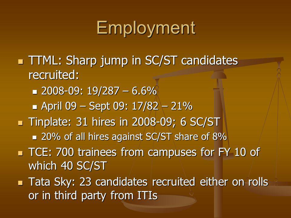 Employment TTML: Sharp jump in SC/ST candidates recruited: TTML: Sharp jump in SC/ST candidates recruited: 2008-09: 19/287 – 6.6% 2008-09: 19/287 – 6.6% April 09 – Sept 09: 17/82 – 21% April 09 – Sept 09: 17/82 – 21% Tinplate: 31 hires in 2008-09; 6 SC/ST Tinplate: 31 hires in 2008-09; 6 SC/ST 20% of all hires against SC/ST share of 8% 20% of all hires against SC/ST share of 8% TCE: 700 trainees from campuses for FY 10 of which 40 SC/ST TCE: 700 trainees from campuses for FY 10 of which 40 SC/ST Tata Sky: 23 candidates recruited either on rolls or in third party from ITIs Tata Sky: 23 candidates recruited either on rolls or in third party from ITIs