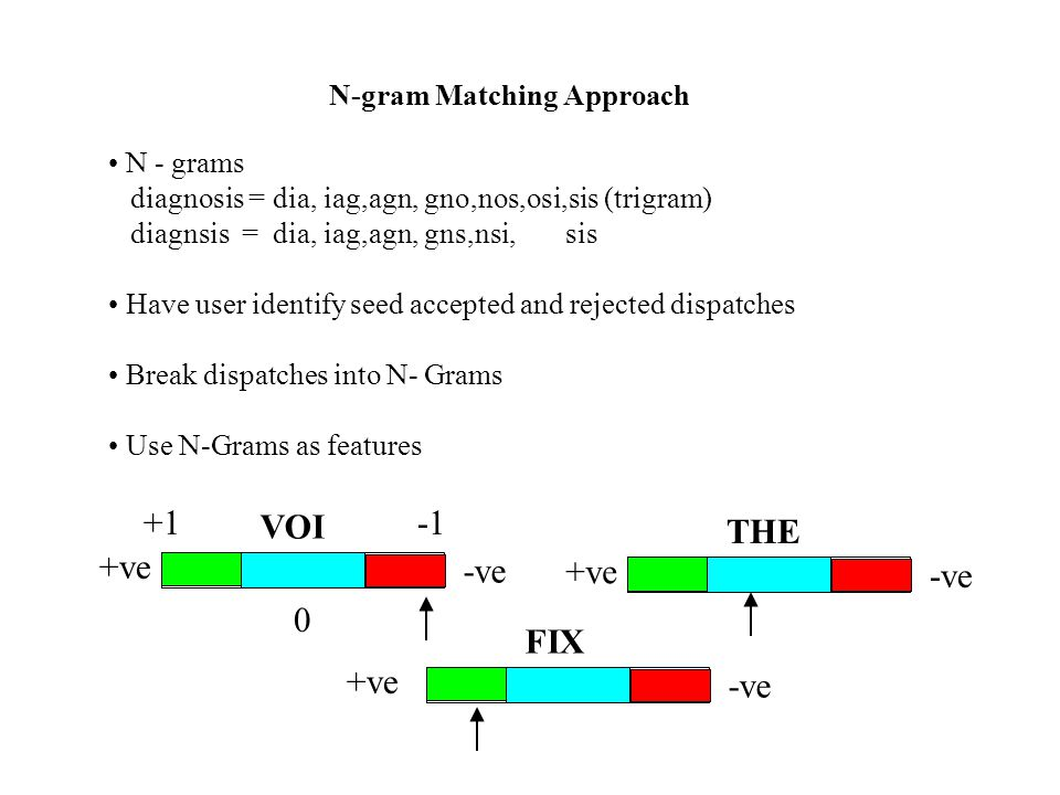 N - grams diagnosis = dia, iag,agn, gno,nos,osi,sis (trigram) diagnsis = dia, iag,agn, gns,nsi, sis Have user identify seed accepted and rejected dispatches Break dispatches into N- Grams Use N-Grams as features N-gram Matching Approach VOI +ve -ve THE +ve -ve FIX +ve -ve +1 0