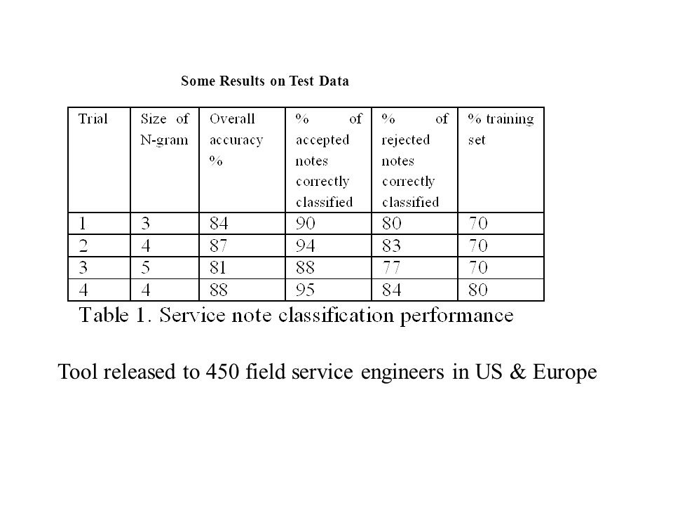 Some Results on Test Data Tool released to 450 field service engineers in US & Europe
