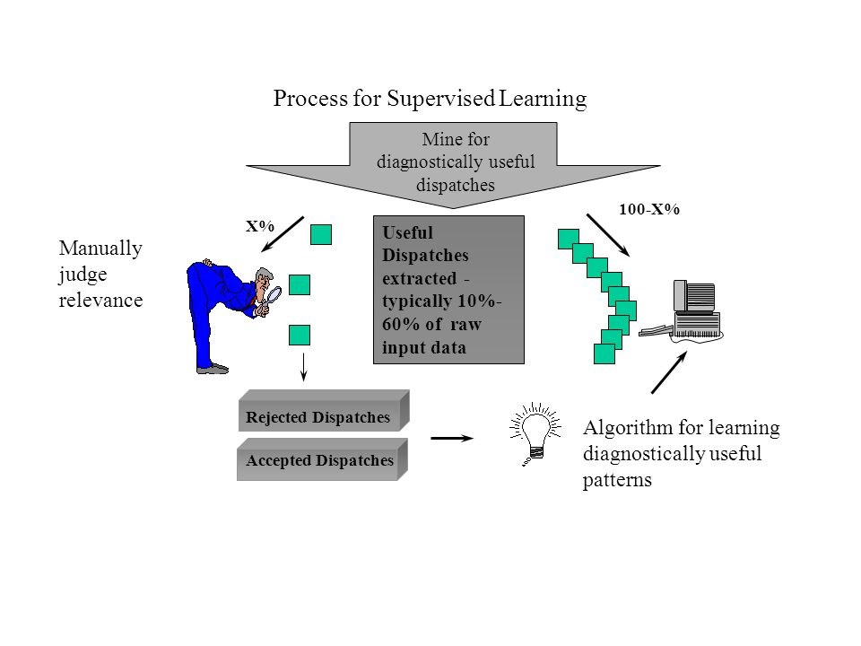 Process for Supervised Learning Mine for diagnostically useful dispatches Accepted Dispatches Rejected Dispatches X% Algorithm for learning diagnostically useful patterns 100-X% Manually judge relevance Useful Dispatches extracted - typically 10%- 60% of raw input data