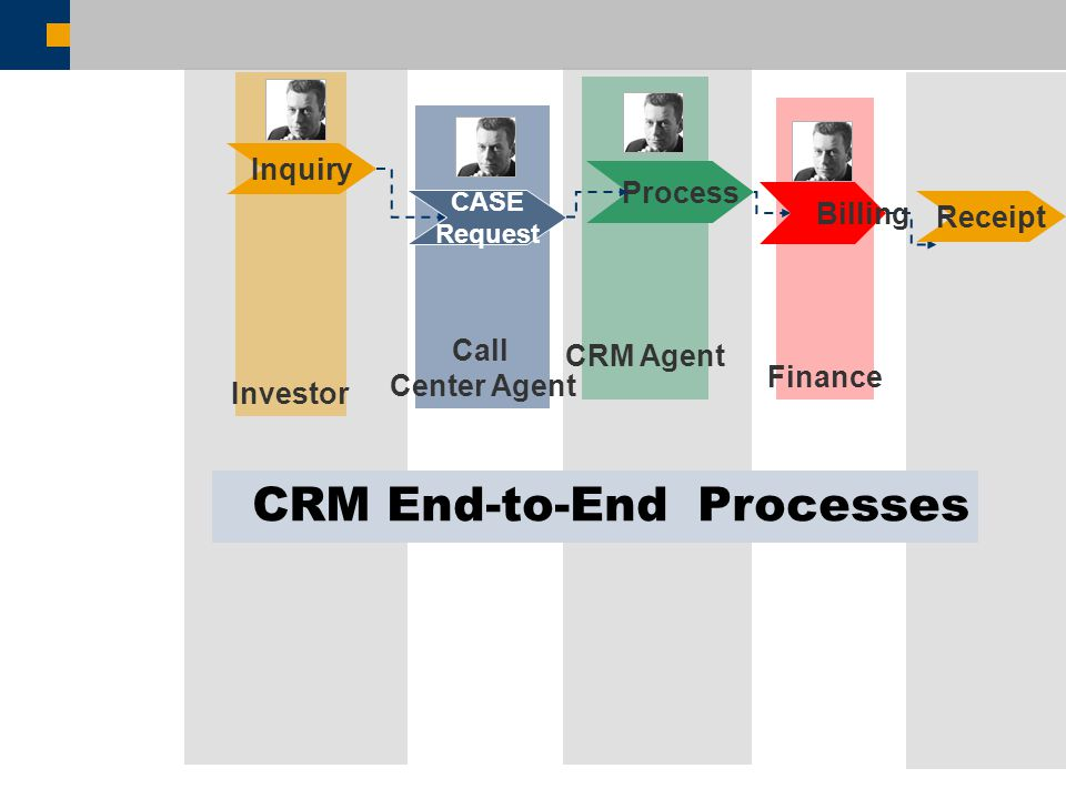 Call Center Agent Finance CRM Agent Process CASE Request Billing Receipt Investor Inquiry CRM End-to-End Processes