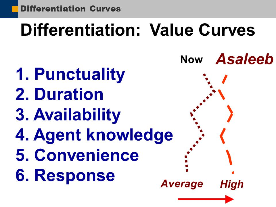 Differentiation Curves Differentiation: Value Curves 1. Punctuality 2. Duration 3. Availability 4. Agent knowledge 5. Convenience 6. Response Asaleeb