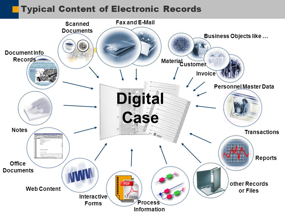 Typical Content of Electronic Records Transactions Web Content Material Invoice Personnel Master Data Customer Business Objects like … Notes Scanned D