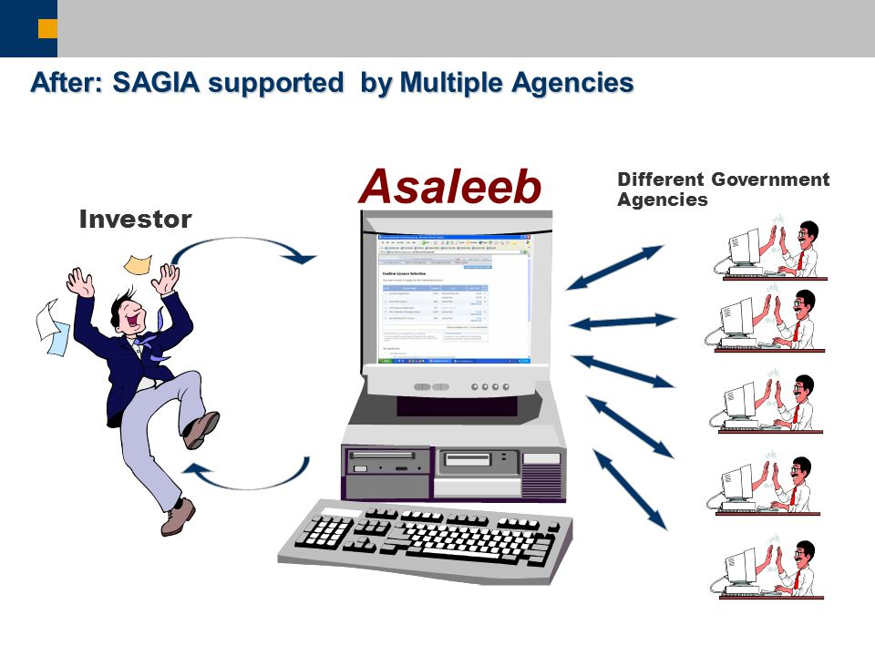 Different Government Agencies Investor After: SAGIA supported by Multiple Agencies Asaleeb