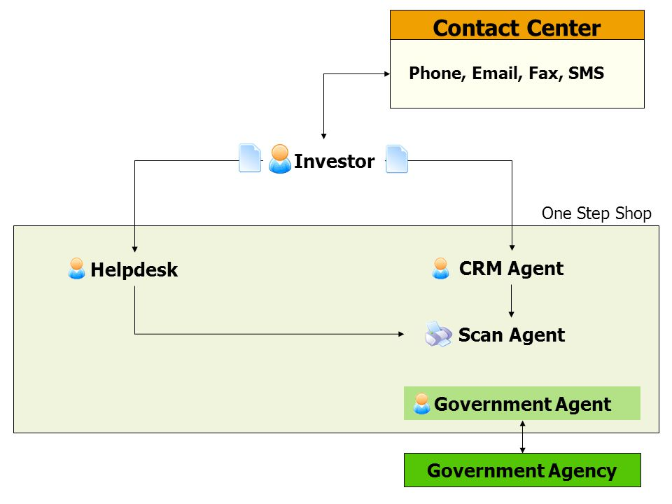 One Step Shop Contact Center CRM Agent Helpdesk Government Agent Scan Agent Phone, Email, Fax, SMS Investor Government Agency
