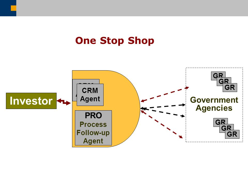 One Stop Shop Investor GR PRO Process Follow-up Agent Government Agencies GR CRM Agent