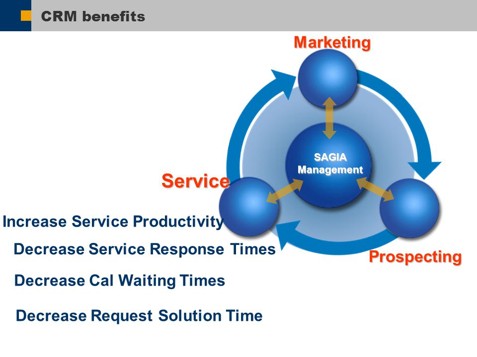CRM benefits Service Marketing Prospecting SAGIA Management Decrease Cal Waiting Times Decrease Request Solution Time Decrease Service Response Times