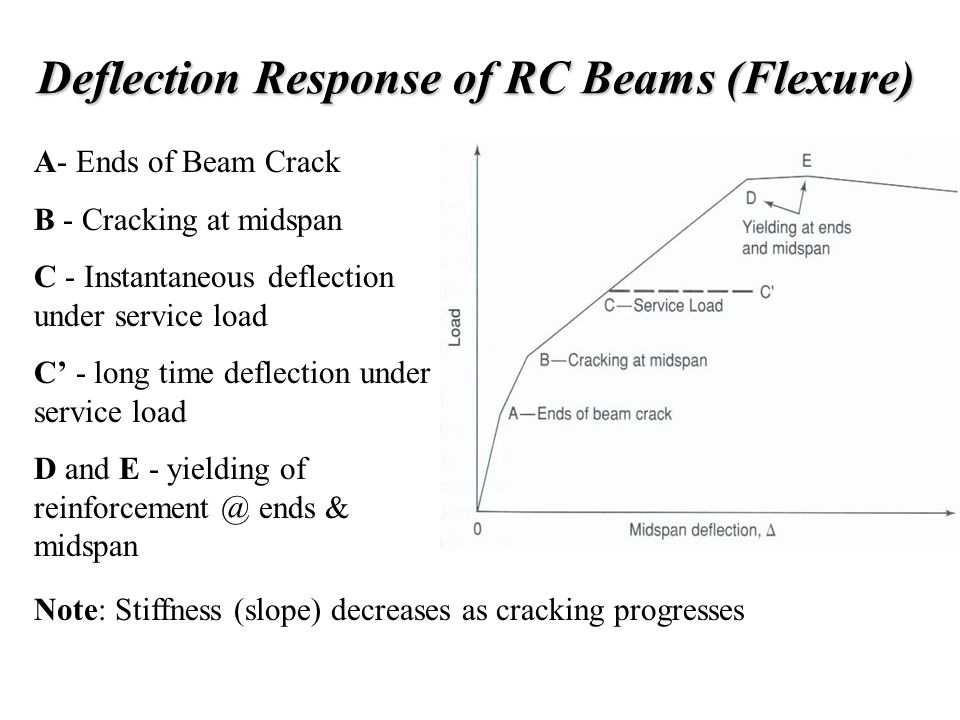 Deflection Response of RC Beams (Flexure) A- Ends of Beam Crack B - Cracking at midspan C - Instantaneous deflection under service load C' - long time deflection under service load D and E - yielding of reinforcement @ ends & midspan Note: Stiffness (slope) decreases as cracking progresses
