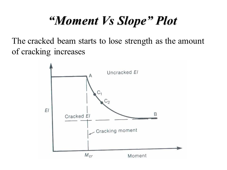 Moment Vs Slope Plot The cracked beam starts to lose strength as the amount of cracking increases