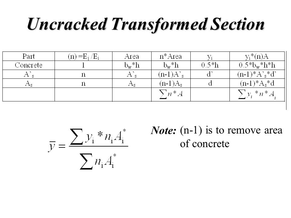Uncracked Transformed Section Note: (n-1) is to remove area of concrete