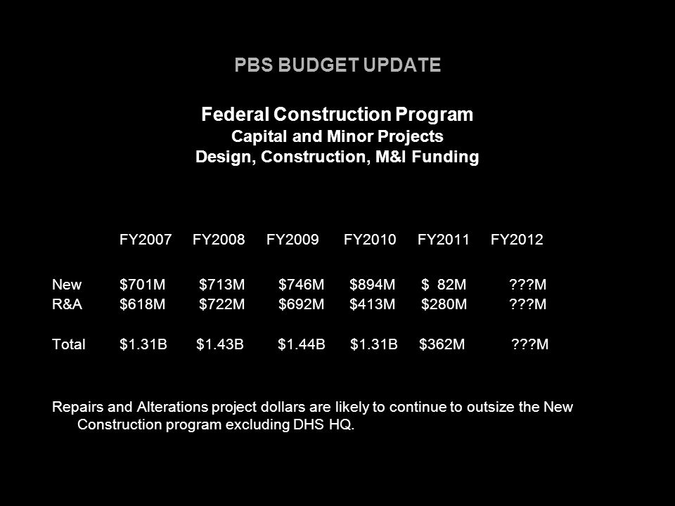 PBS BUDGET UPDATE Federal Construction Program Capital and Minor Projects Design, Construction, M&I Funding FY2007 FY2008 FY2009 FY2010 FY2011 FY2012 New$701M $713M $746M $894M $ 82M M R&A$618M $722M $692M $413M $280M M Total$1.31B $1.43B $1.44B $1.31B $362M M Repairs and Alterations project dollars are likely to continue to outsize the New Construction program excluding DHS HQ.