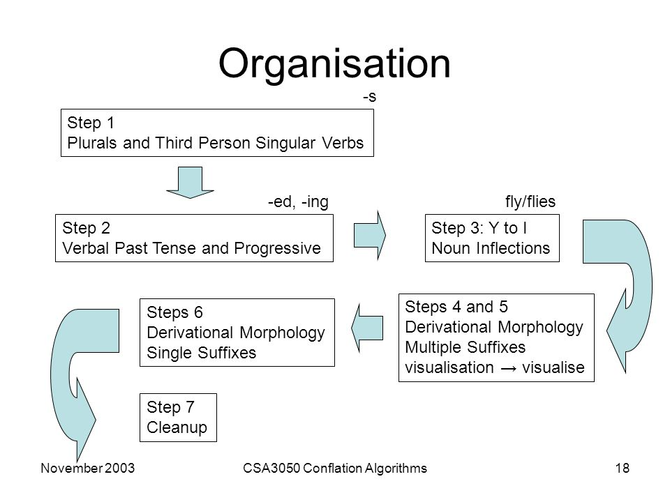 November 2003CSA3050 Conflation Algorithms18 Organisation Step 1 Plurals and Third Person Singular Verbs Step 2 Verbal Past Tense and Progressive Step 3: Y to I Noun Inflections Steps 4 and 5 Derivational Morphology Multiple Suffixes visualisation → visualise Steps 6 Derivational Morphology Single Suffixes Step 7 Cleanup -s -ed, -ingfly/flies
