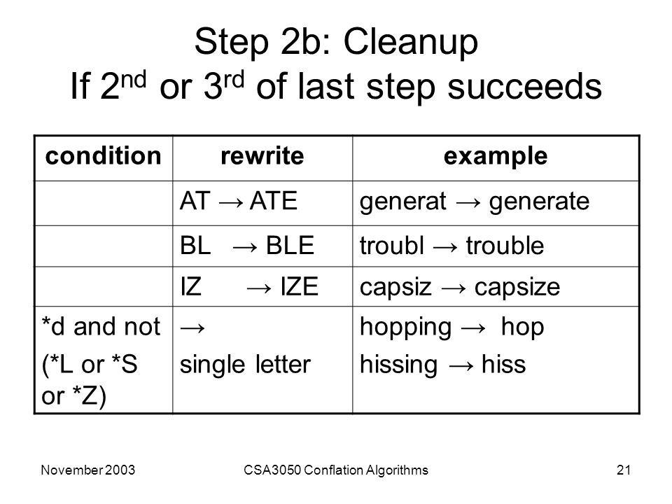 November 2003CSA3050 Conflation Algorithms21 Step 2b: Cleanup If 2 nd or 3 rd of last step succeeds conditionrewriteexample AT → ATEgenerat → generate BL → BLEtroubl → trouble IZ → IZEcapsiz → capsize *d and not (*L or *S or *Z) → single letter hopping → hop hissing → hiss
