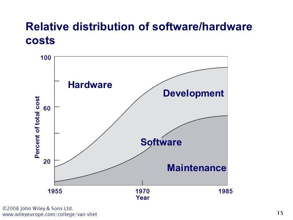©2008 John Wiley & Sons Ltd. www.wileyeurope.com/college/van vliet 15 Relative distribution of software/hardware costs Hardware Development Software M