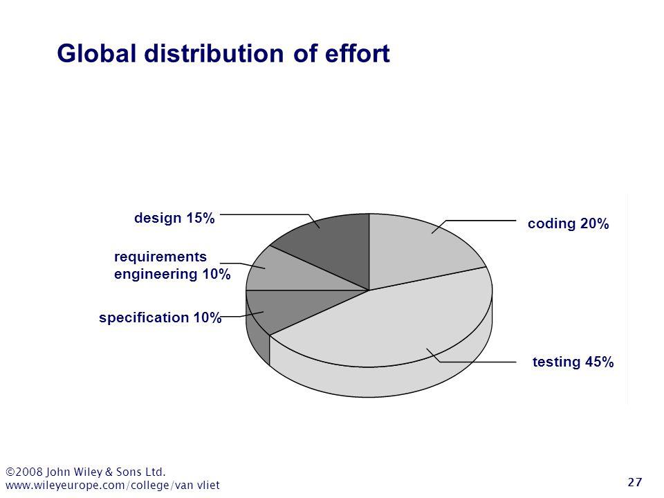 ©2008 John Wiley & Sons Ltd. www.wileyeurope.com/college/van vliet 27 Global distribution of effort testing 45% coding 20% design 15% requirements eng