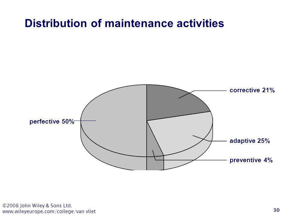 ©2008 John Wiley & Sons Ltd. www.wileyeurope.com/college/van vliet 30 Distribution of maintenance activities corrective 21% adaptive 25% preventive 4%