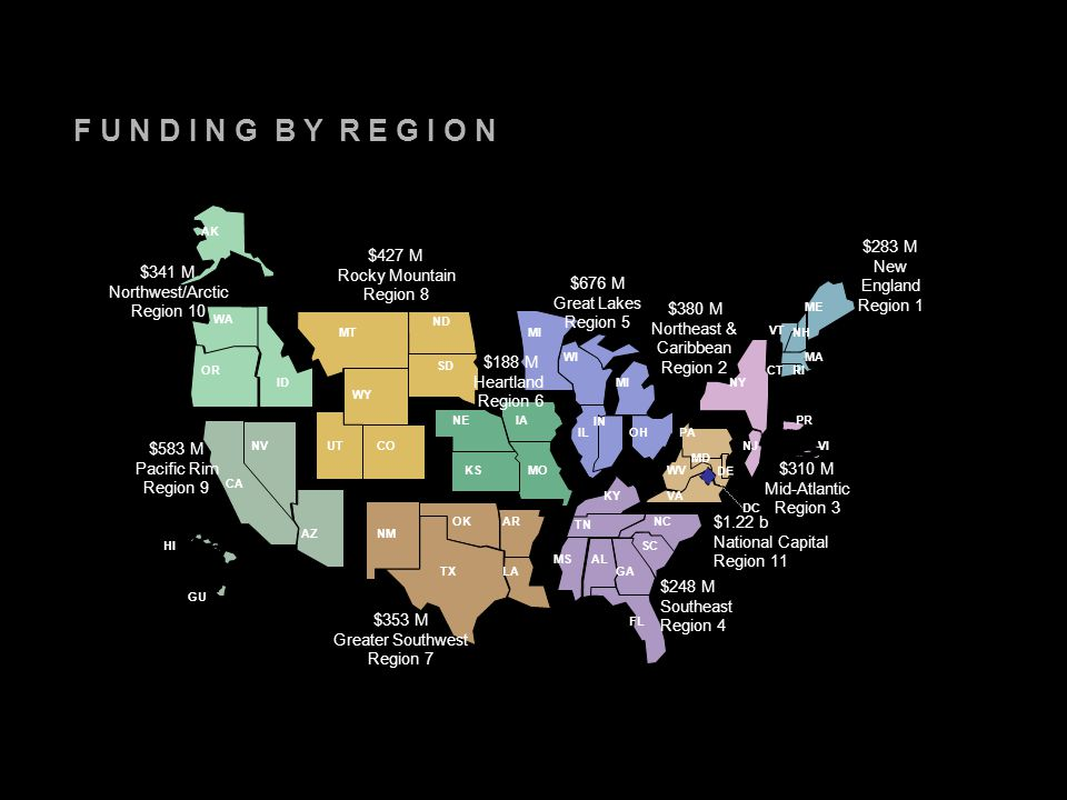 F U N D I N G B Y R E G I O N AK $341 M Northwest/Arctic Region 10 $427 M Rocky Mountain Region 8 $676 M Great Lakes Region 5 $188 M Heartland Region 6 $353 M Greater Southwest Region 7 $248 M Southeast Region 4 $310 M Mid-Atlantic Region 3 $283 M New England Region 1 $583 M Pacific Rim Region 9 $380 M Northeast & Caribbean Region 2 HI GU VI PR DC WA OR UT MT ND WY SD CO ID CA NV AZNM OK TXLA AR NEIA KSMO MI WI IL IN MI OH KY TN MSAL GA FL SC NC WV MD VA PA NY NJ DE VT NH ME MA CTRI $1.22 b National Capital Region 11