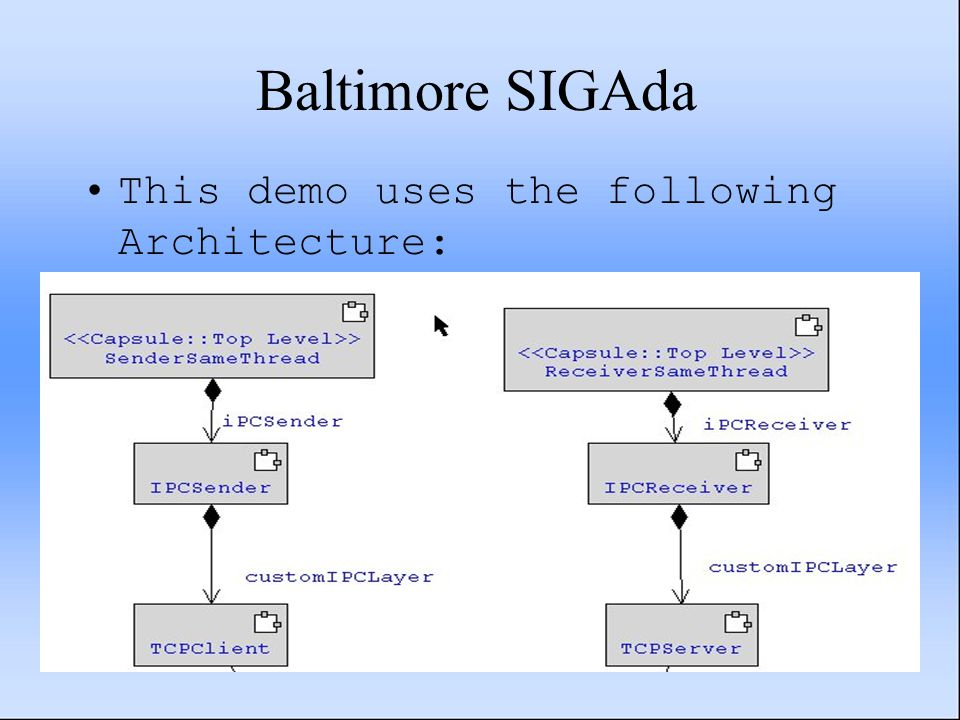Baltimore SIGAda This demo uses the following Architecture: