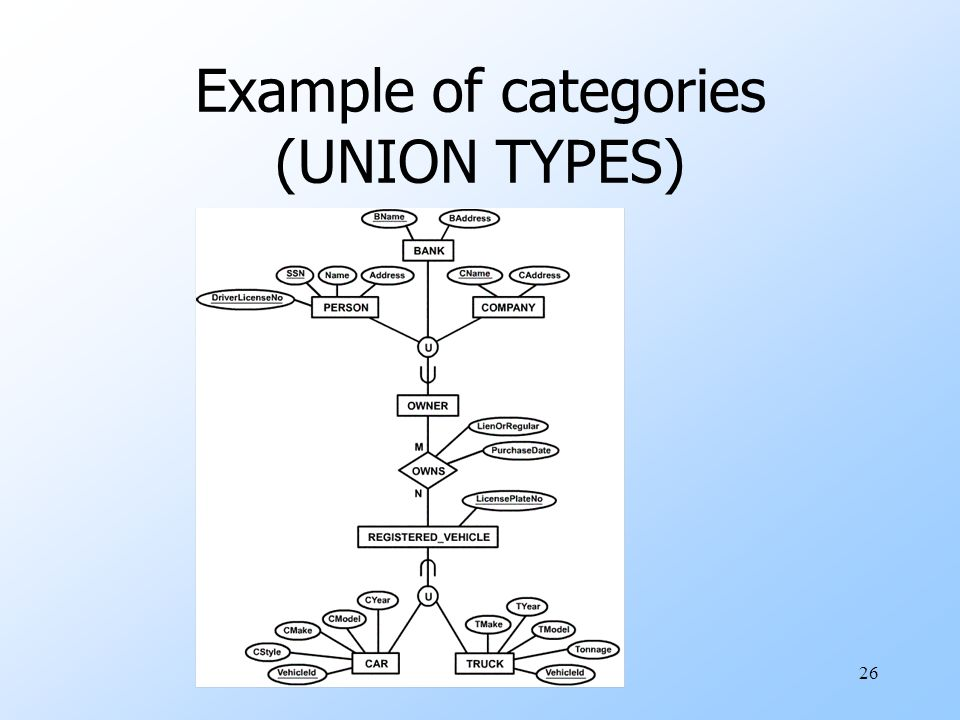 26 Example of categories (UNION TYPES)