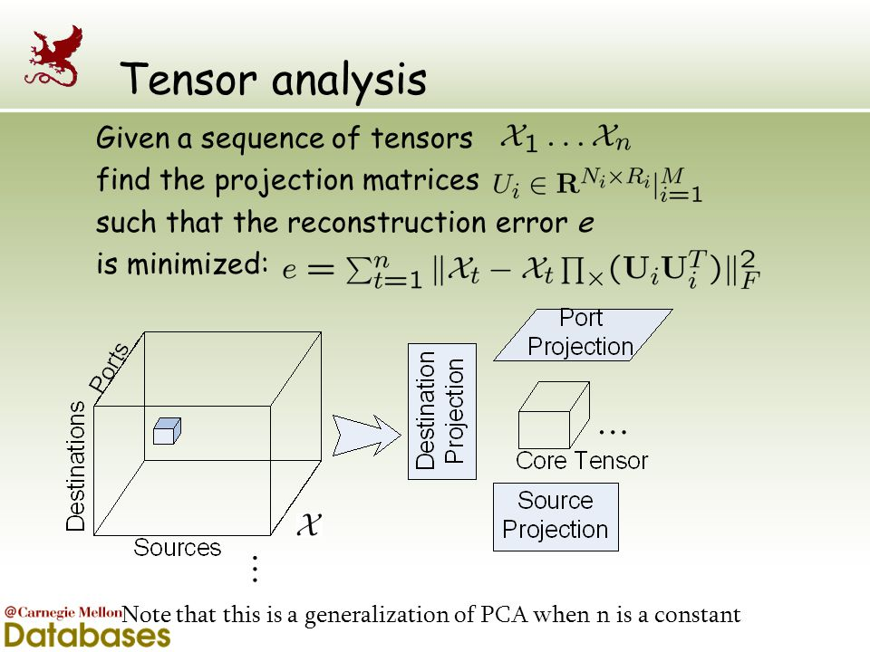Tensor analysis Given a sequence of tensors find the projection matrices such that the reconstruction error e is minimized: … … t Note that this is a