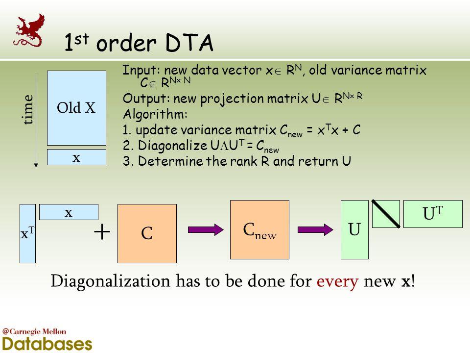 1 st order DTA Input: new data vector x  R N, old variance matrix C  R N  N Output: new projection matrix U  R N  R Algorithm: 1. update variance