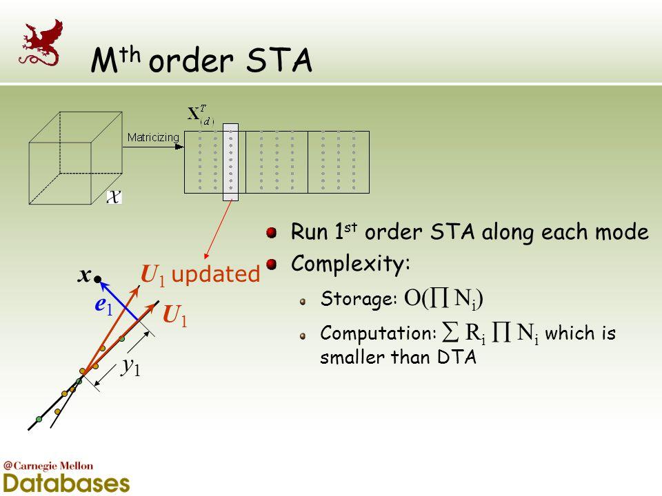 M th order STA Run 1 st order STA along each mode Complexity: Storage: O(  N i ) Computation:  R i  N i which is smaller than DTA y1y1 U1U1 x e1e1