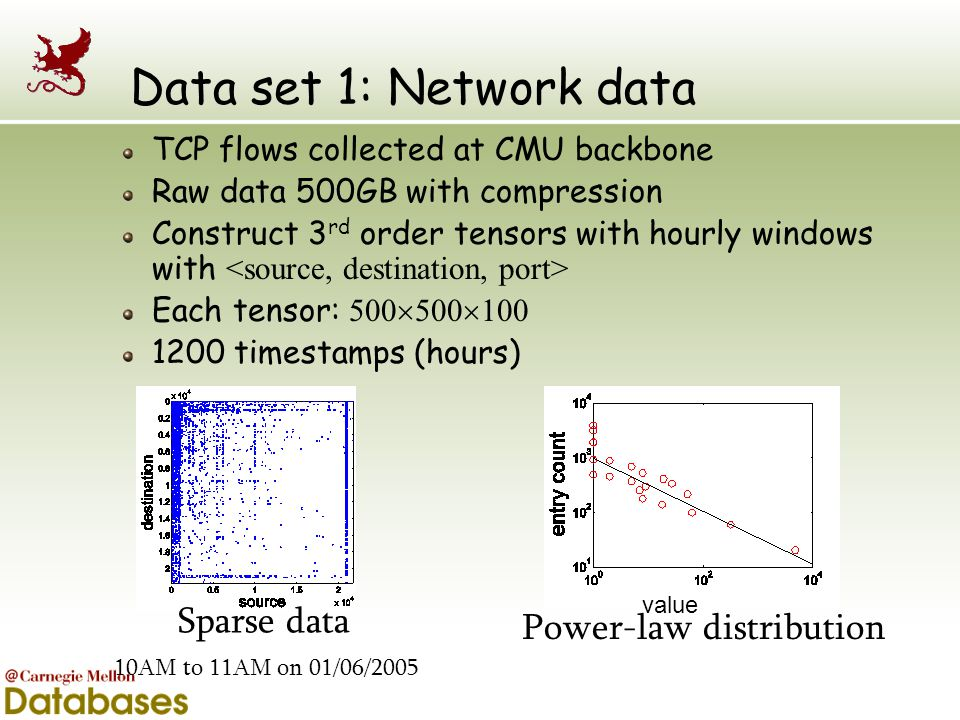 Data set 1: Network data TCP flows collected at CMU backbone Raw data 500GB with compression Construct 3 rd order tensors with hourly windows with Eac