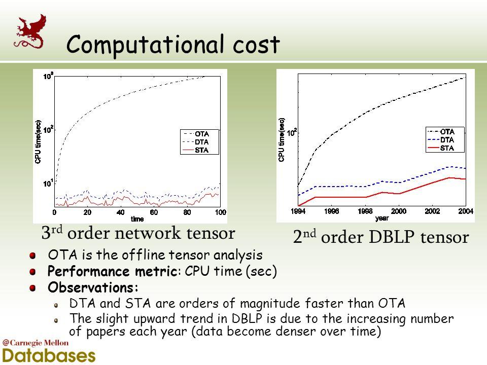 Computational cost 3 rd order network tensor 2 nd order DBLP tensor OTA is the offline tensor analysis Performance metric: CPU time (sec) Observations