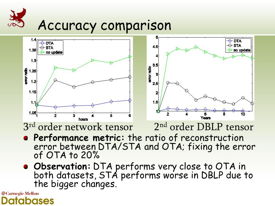 Accuracy comparison Performance metric: the ratio of reconstruction error between DTA/STA and OTA; fixing the error of OTA to 20% Observation: DTA per