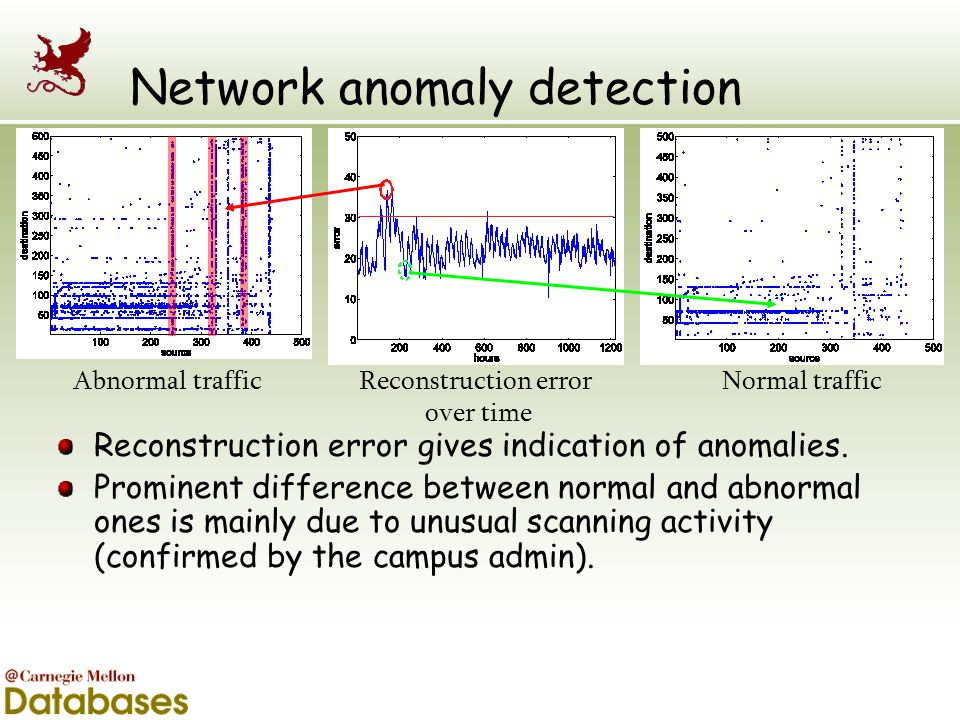 Network anomaly detection Reconstruction error gives indication of anomalies. Prominent difference between normal and abnormal ones is mainly due to u