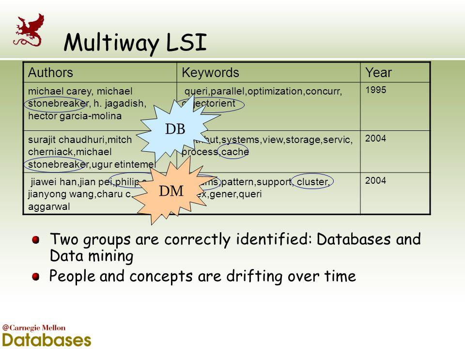 Multiway LSI AuthorsKeywordsYear michael carey, michael stonebreaker, h. jagadish, hector garcia-molina queri,parallel,optimization,concurr, objectori