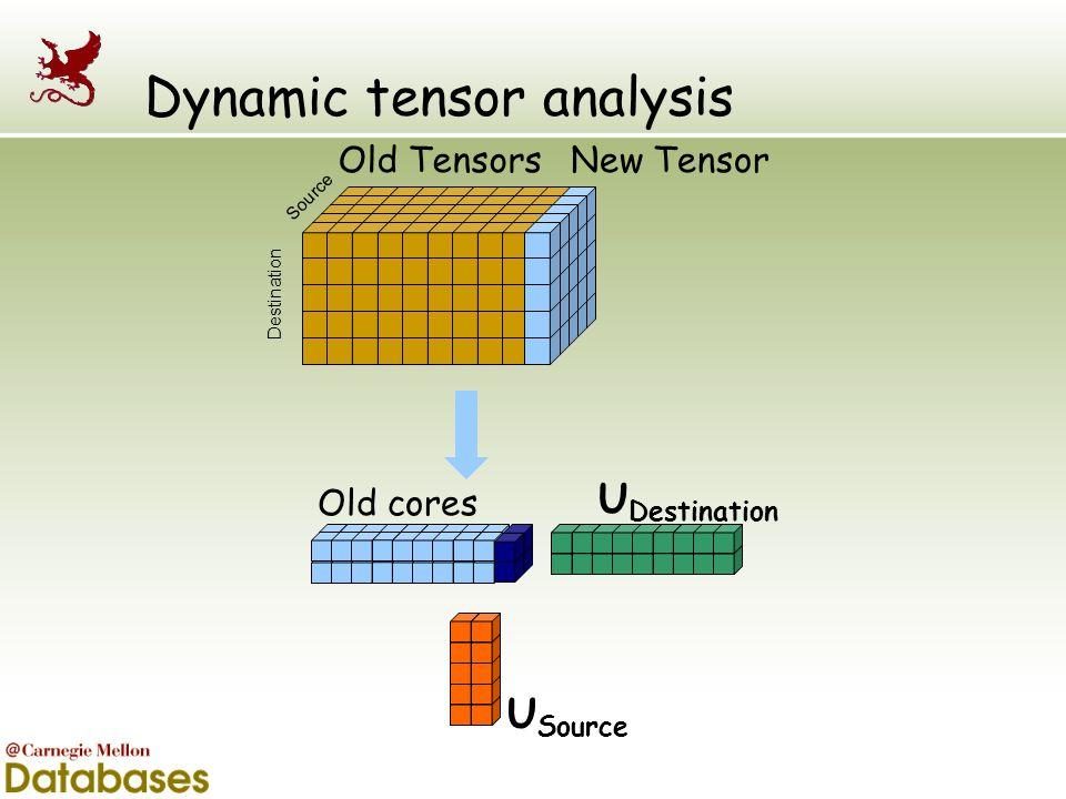 Dynamic tensor analysis U Destination U Source Old cores Source Destination New TensorOld Tensors