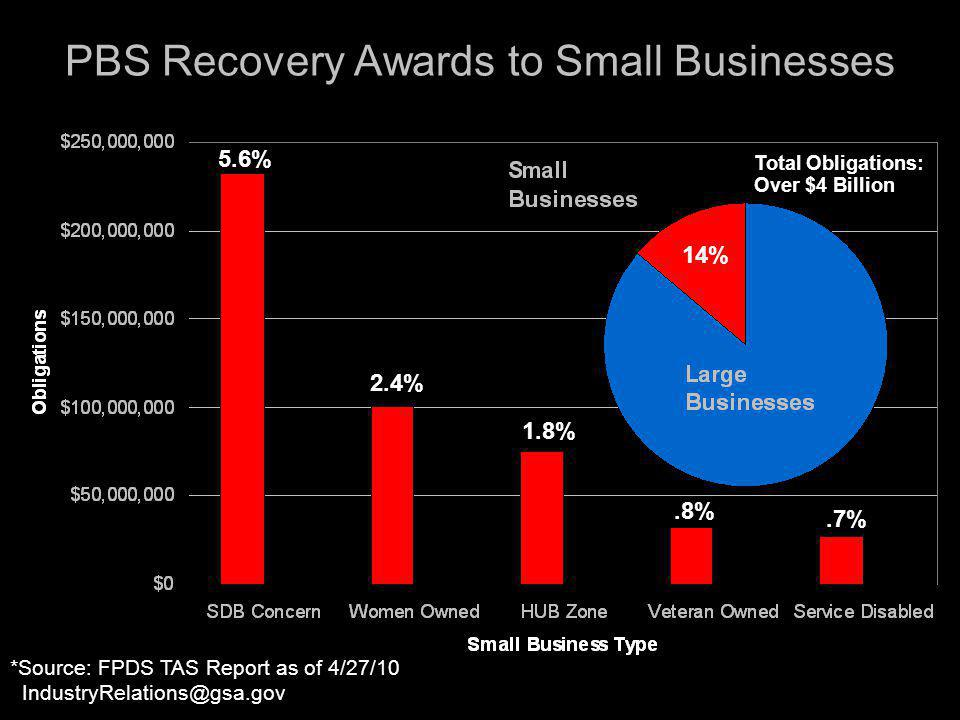 PBS Recovery Awards to Small Businesses *Source: FPDS TAS Report as of 4/27/10 IndustryRelations@gsa.gov 14% Total Obligations: Over $4 Billion 5.6% 2.4%.8% 1.8%.7%
