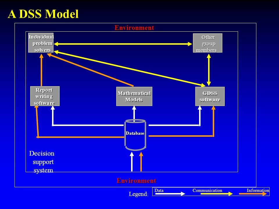 GDSS software MathematicalModels Other group members group members Database GDSSsoftware Environment Individual problem problem solvers solvers Decision support system Environment Environment Legend : DataInformation Communication A DSS Model Reportwritingsoftware