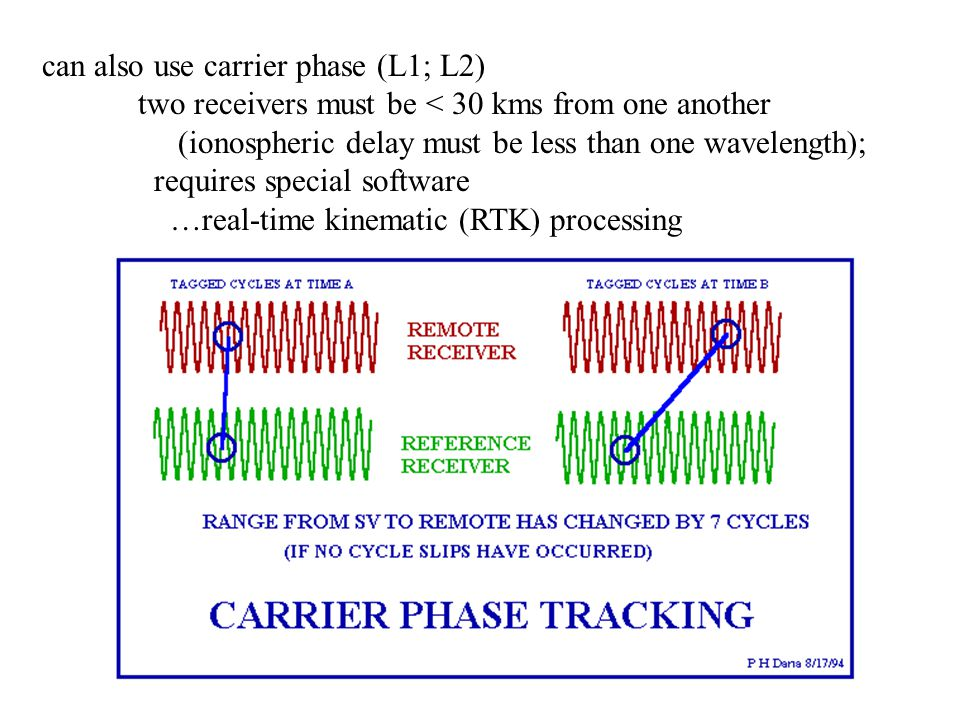 can also use carrier phase (L1; L2) two receivers must be < 30 kms from one another (ionospheric delay must be less than one wavelength); requires spe