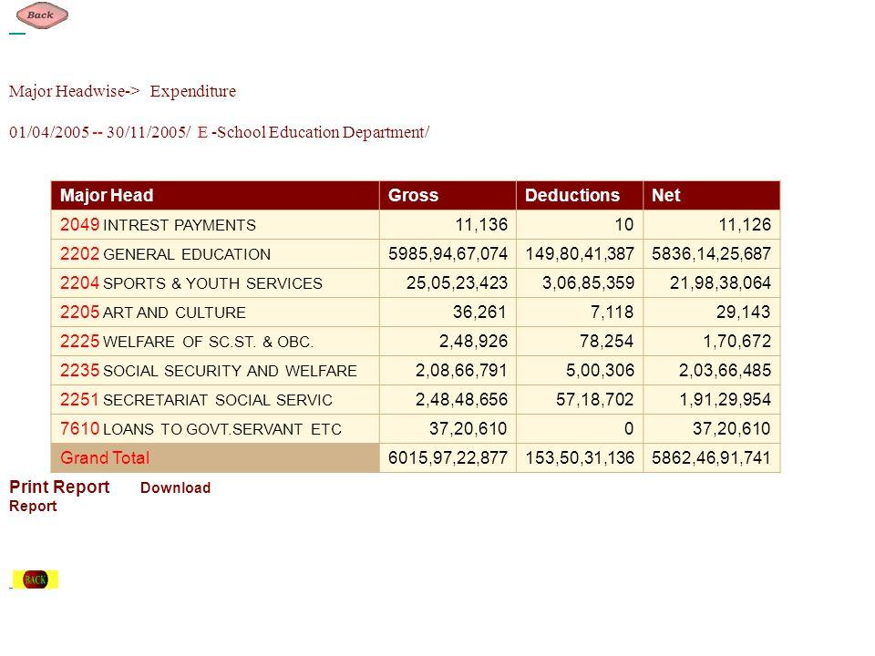 Major Headwise-> Expenditure 01/04/2005 -- 30/11/2005/ E -School Education Department/ Major HeadGrossDeductionsNet 2049 INTREST PAYMENTS 11,1361011,1