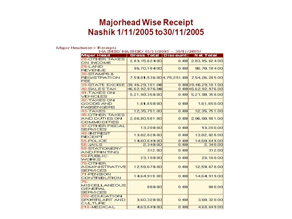 Majorhead Wise Receipt Nashik 1/11/2005 to30/11/2005