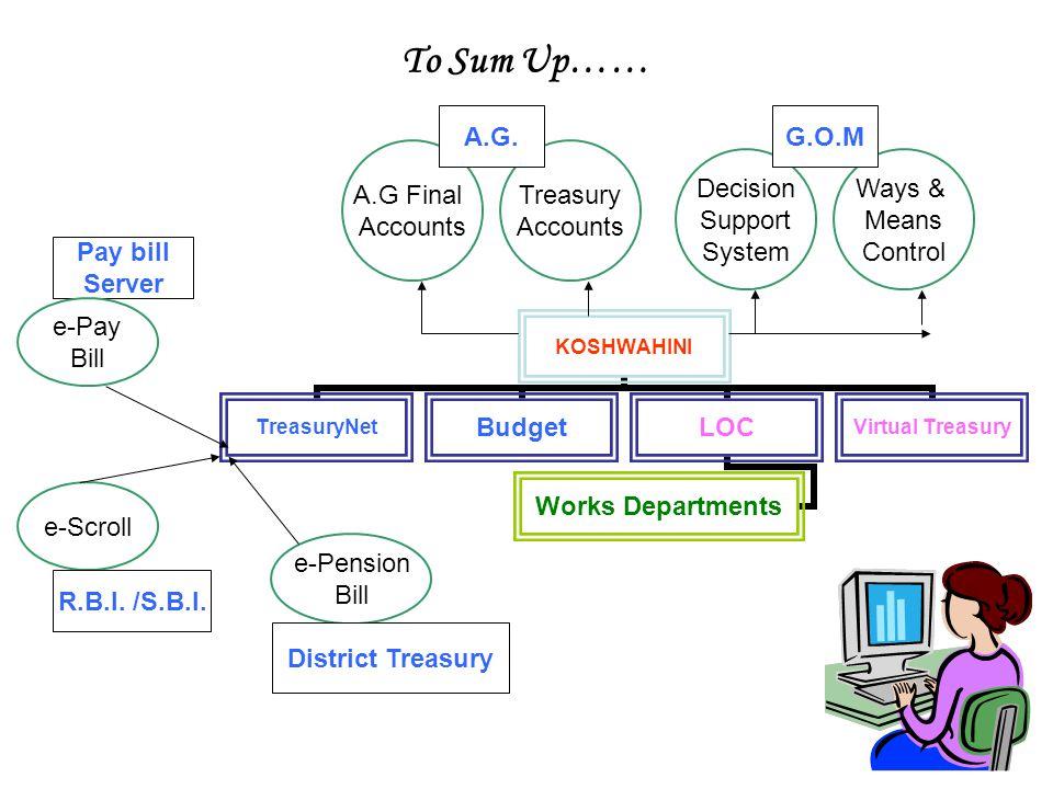 To Sum Up…… e-Pension Bill A.G Final Accounts Treasury Accounts A.G. Pay bill Server e-Pay Bill e-Scroll R.B.I. /S.B.I. District Treasury Decision Sup