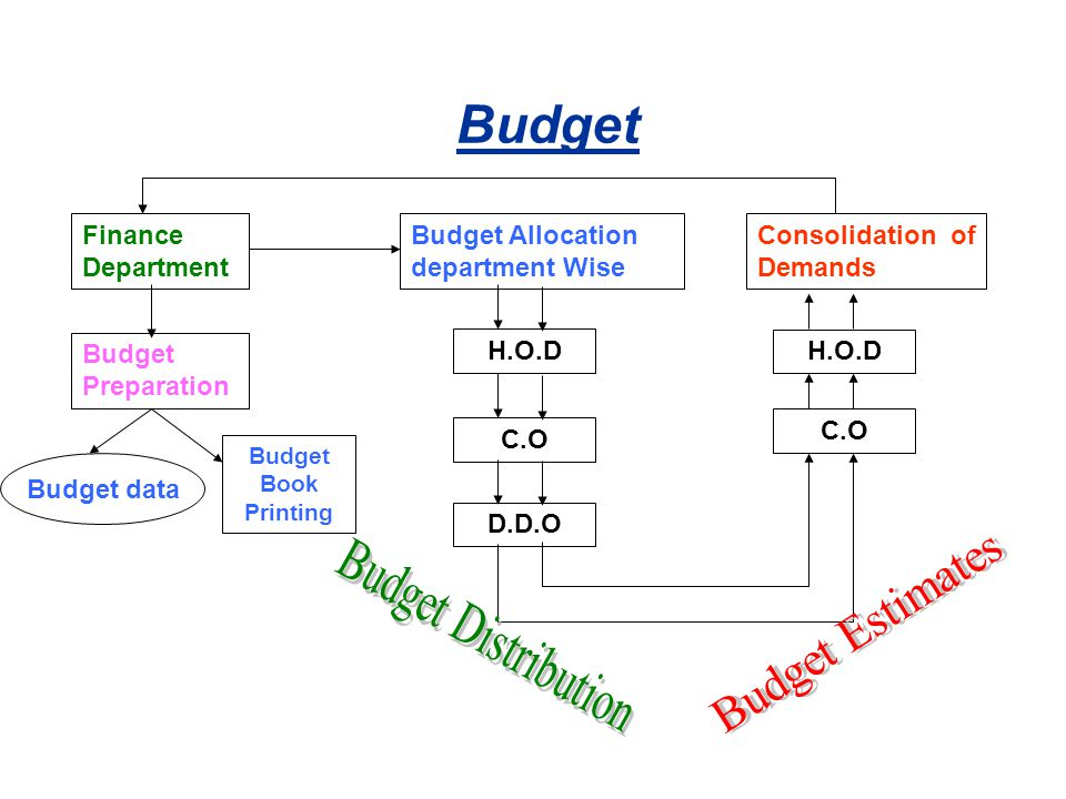 Budget Finance Department Budget Preparation Budget data Budget Book Printing Budget Allocation department Wise Consolidation of Demands H.O.D C.O D.D.O C.O H.O.D