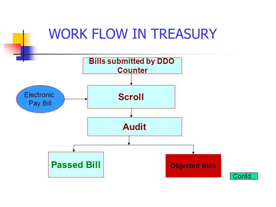 WORK FLOW IN TREASURY Scroll Audit Passed Bill Objected Bills Bills submitted by DDO Counter Contd..