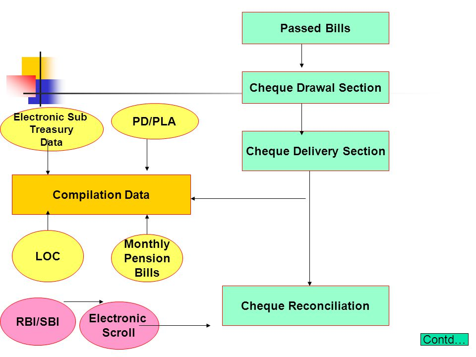 Passed Bills Compilation Data Cheque Drawal Section Cheque Delivery Section Cheque Reconciliation Electronic Sub Treasury Data PD/PLA LOC Monthly Pension Bills Electronic Scroll Contd… RBI/SBI
