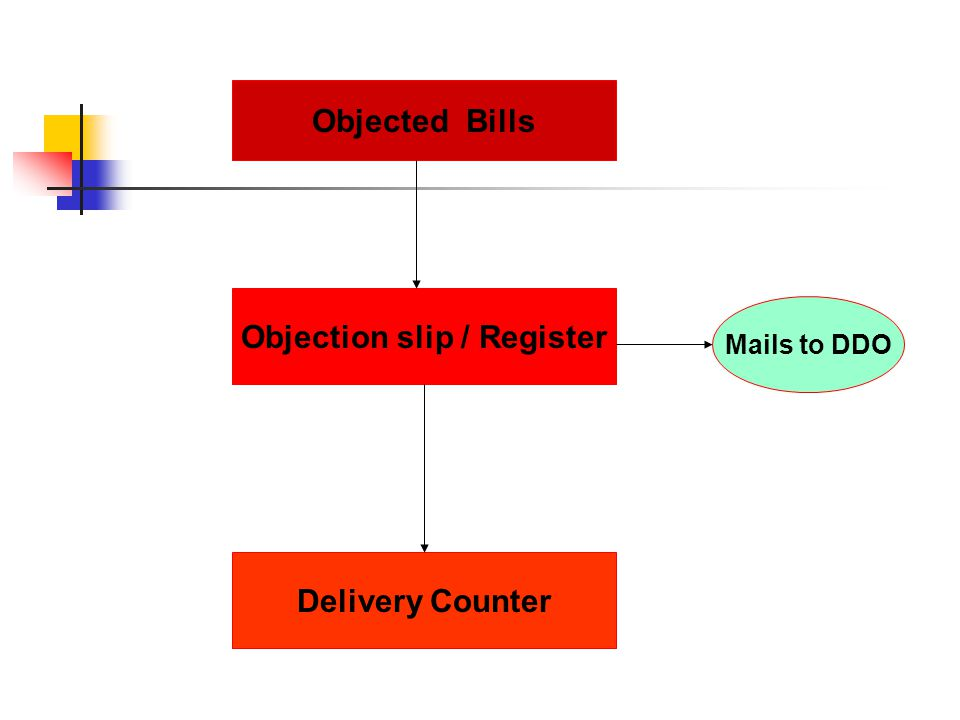 Objected Bills Objection slip / Register Delivery Counter Mails to DDO