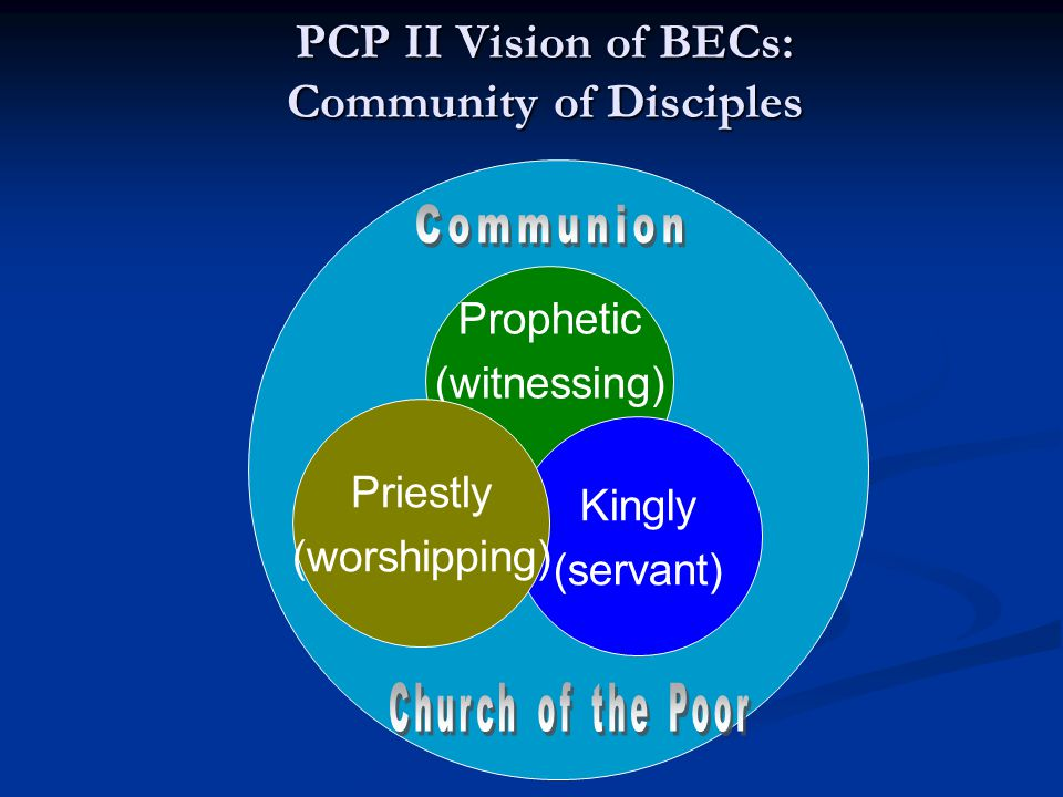 Prophetic (witnessing) Kingly (servant) Priestly (worshipping) PCP II Vision of BECs: Community of Disciples