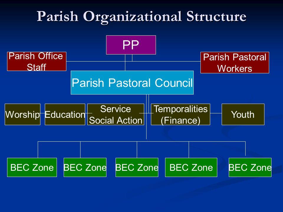 Parish Organizational Structure PP Parish Pastoral Council Parish Office Staff Parish Pastoral Workers EducationWorship Service Social Action Temporalities (Finance) Youth BEC Zone