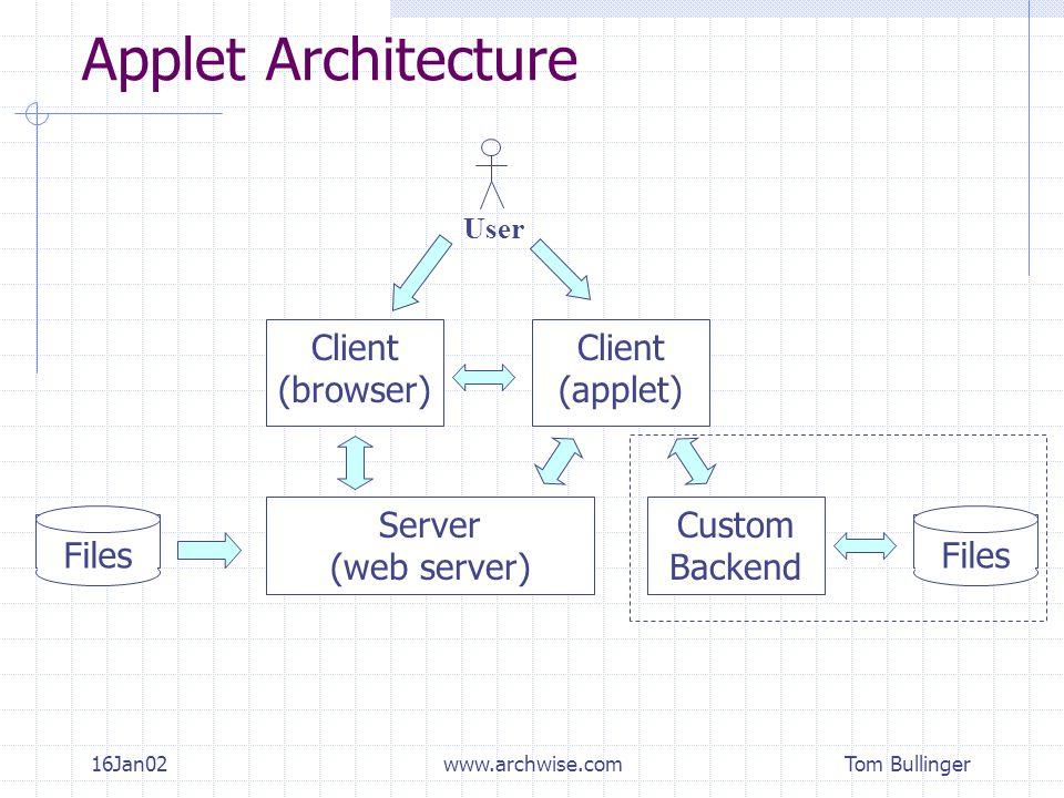 Tom Bullinger 16Jan02www.archwise.com Applet Architecture Client (browser) User Server (web server) Files Client (applet) Custom Backend Files