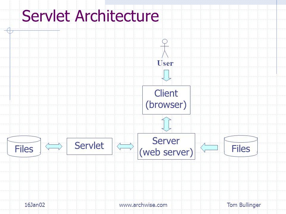 Tom Bullinger 16Jan02www.archwise.com Servlet Architecture Client (browser) User Server (web server) Files Servlet Files