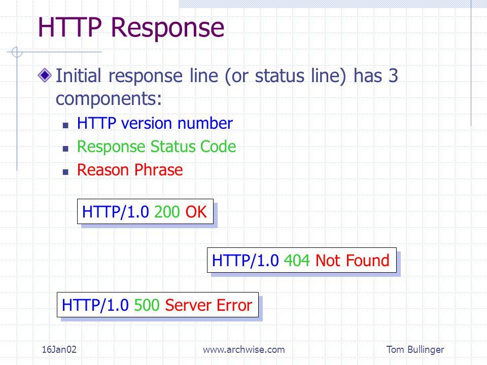 Tom Bullinger 16Jan02www.archwise.com HTTP Response Initial response line (or status line) has 3 components: HTTP version number Response Status Code Reason Phrase HTTP/1.0 404 Not Found HTTP/1.0 200 OK HTTP/1.0 500 Server Error