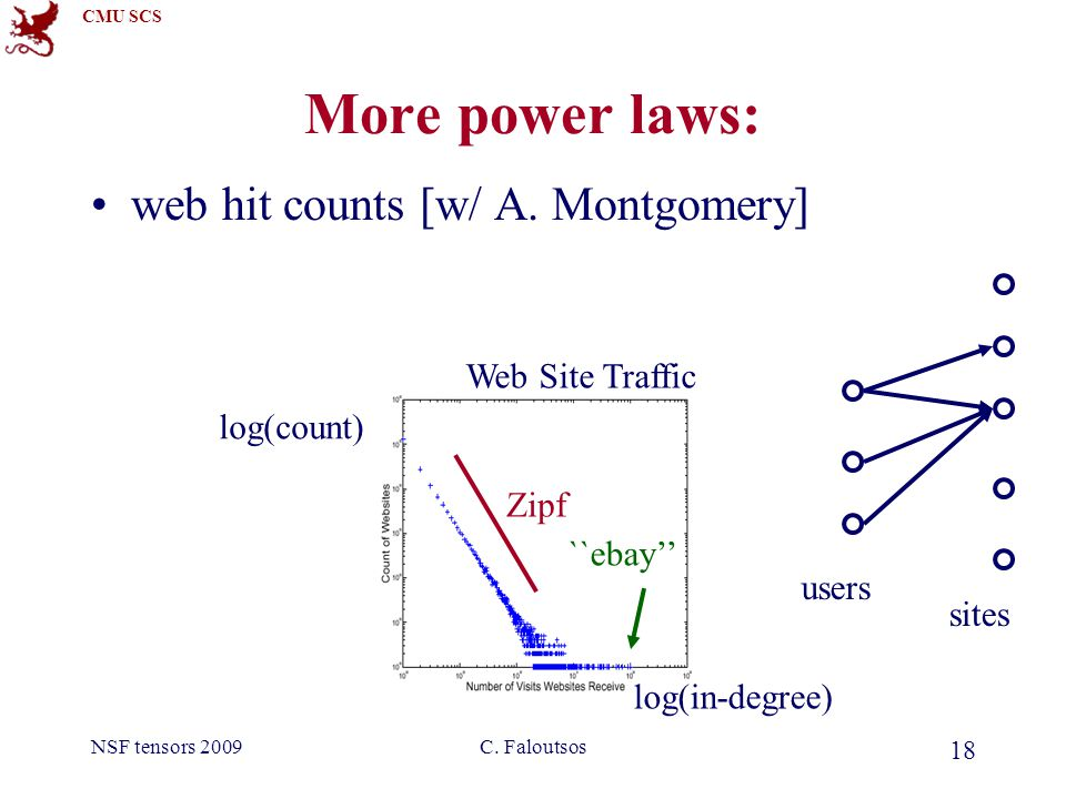 CMU SCS NSF tensors 2009C. Faloutsos 18 More power laws: web hit counts [w/ A.